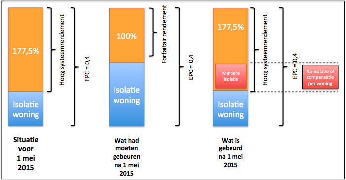 stadsverwarming, gesjoemel, sjoemelwoning, Utrecht, EPC, Gemeente Utrecht, Eneco, EPC-waarde, isolatie