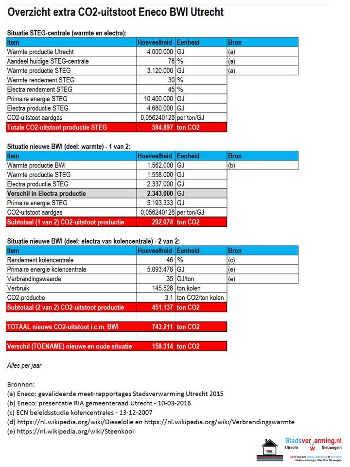 extra CO2-uitstoot BWI biomassa Eneco Lage Weide Utrecht stadsverwarming