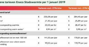 stadsverwarming tarieven Eneco warmte 2019