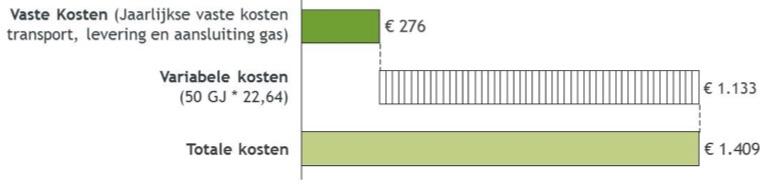 Maximale kosten voor warmte volgens het NMDA-principe
