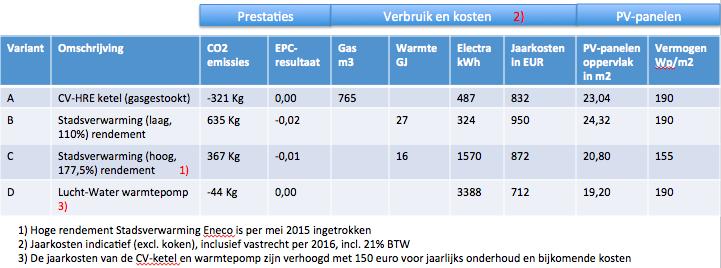 vergelijk CV-ketel stadsverwarming Eneco en warmtepomp