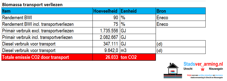 eneco-biomassa-transport