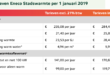 stadsverwarming tarieven Eneco warmte 2019